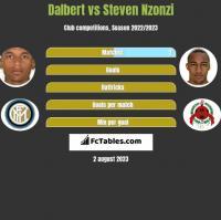 Dalbert vs Steven Nzonzi h2h player stats
