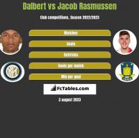 Dalbert vs Jacob Rasmussen h2h player stats