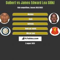 Dalbert vs James Edward Lea Siliki h2h player stats