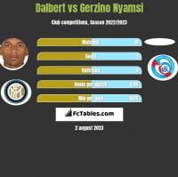 Dalbert vs Gerzino Nyamsi h2h player stats