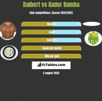 Dalbert vs Kader Bamba h2h player stats
