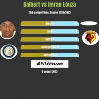 Dalbert vs Imran Louza h2h player stats