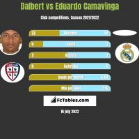 Dalbert vs Eduardo Camavinga h2h player stats