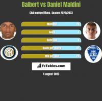 Dalbert vs Daniel Maldini h2h player stats
