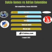 Dalcio Gomes vs Adrian Colombino h2h player stats