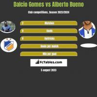 Dalcio Gomes vs Alberto Bueno h2h player stats