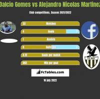Dalcio Gomes vs Alejandro Nicolas Martinez h2h player stats