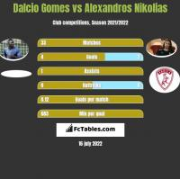 Dalcio Gomes vs Alexandros Nikolias h2h player stats