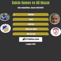 Dalcio Gomes vs Ali Ghazal h2h player stats