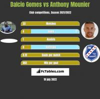 Dalcio Gomes vs Anthony Mounier h2h player stats