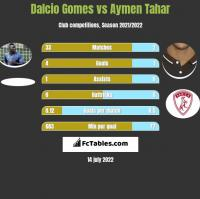 Dalcio Gomes vs Aymen Tahar h2h player stats