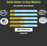 Dalcio Gomes vs Daan Rienstra h2h player stats