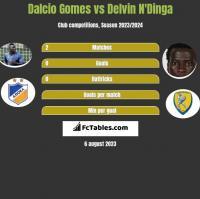 Dalcio Gomes vs Delvin N'Dinga h2h player stats