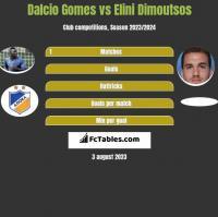 Dalcio Gomes vs Elini Dimoutsos h2h player stats