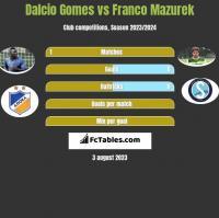 Dalcio Gomes vs Franco Mazurek h2h player stats