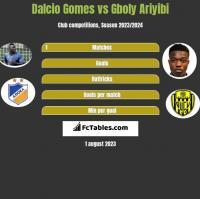 Dalcio Gomes vs Gboly Ariyibi h2h player stats