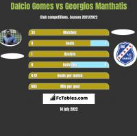 Dalcio Gomes vs Georgios Manthatis h2h player stats