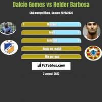 Dalcio Gomes vs Helder Barbosa h2h player stats