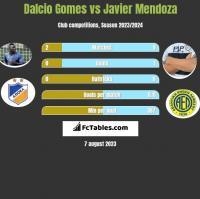 Dalcio Gomes vs Javier Mendoza h2h player stats