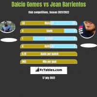 Dalcio Gomes vs Jean Barrientos h2h player stats