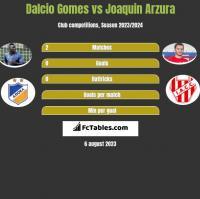 Dalcio Gomes vs Joaquin Arzura h2h player stats