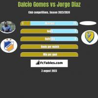 Dalcio Gomes vs Jorge Diaz h2h player stats