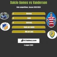 Dalcio Gomes vs Vanderson h2h player stats