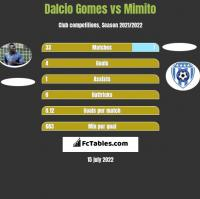 Dalcio Gomes vs Mimito h2h player stats