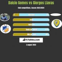 Dalcio Gomes vs Giorgos Liavas h2h player stats