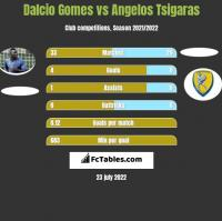 Dalcio Gomes vs Angelos Tsigaras h2h player stats