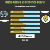 Dalcio Gomes vs Frederico Duarte h2h player stats