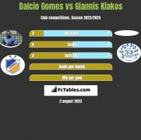 Dalcio Gomes vs Giannis Kiakos h2h player stats