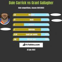 Dale Carrick vs Grant Gallagher h2h player stats