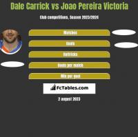 Dale Carrick vs Joao Pereira Victoria h2h player stats