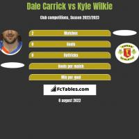 Dale Carrick vs Kyle Wilkie h2h player stats
