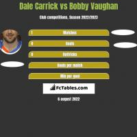 Dale Carrick vs Bobby Vaughan h2h player stats
