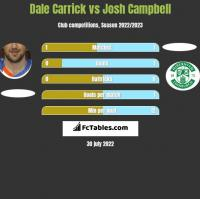 Dale Carrick vs Josh Campbell h2h player stats