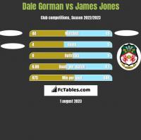 Dale Gorman vs James Jones h2h player stats