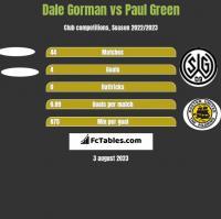 Dale Gorman vs Paul Green h2h player stats