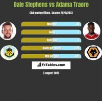 Dale Stephens vs Adama Traore h2h player stats