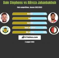 Dale Stephens vs Alireza Jahanbakhsh h2h player stats