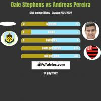 Dale Stephens vs Andreas Pereira h2h player stats