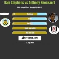 Dale Stephens vs Anthony Knockaert h2h player stats