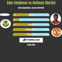 Dale Stephens vs Anthony Martial h2h player stats