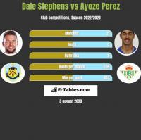 Dale Stephens vs Ayoze Perez h2h player stats