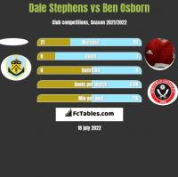 Dale Stephens vs Ben Osborn h2h player stats