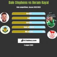 Dale Stephens vs Beram Kayal h2h player stats