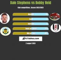 Dale Stephens vs Bobby Reid h2h player stats