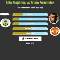 Dale Stephens vs Bruno Fernandes h2h player stats