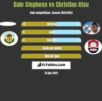 Dale Stephens vs Christian Atsu h2h player stats